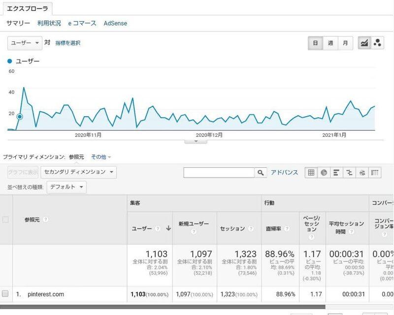 Googleアナリティクス・pinterest.comからの3ヶ月間のアクセス